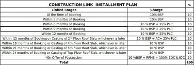 Gallery Cover Image of 1500 Sq.ft 3 BHK Independent Floor for rent in Ireo Skyon, Sector 60 for 52000