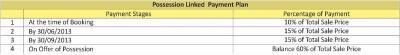 सारे स्प्रिंग व्यू फ्लोर्स में खरीदने के लिए 775.0 - 1776.0 Sq.ft 2 BHK अपार्टमेंट प्रोजेक्ट  की तस्वीर
