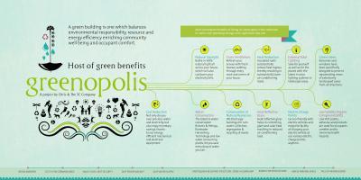 Orris Greenopolis Brochure 8